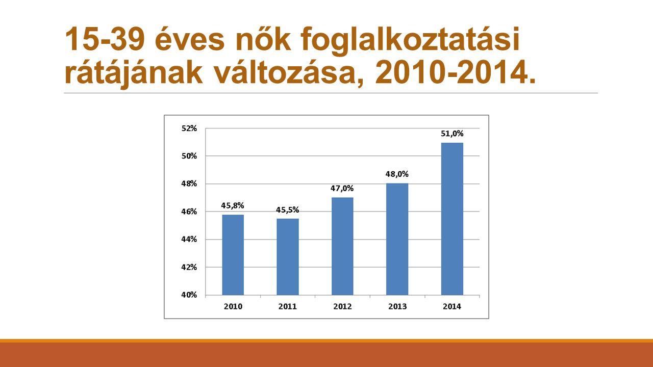 15-39 éves nők foglalkoztatási rátájának változása, 2010-2014.