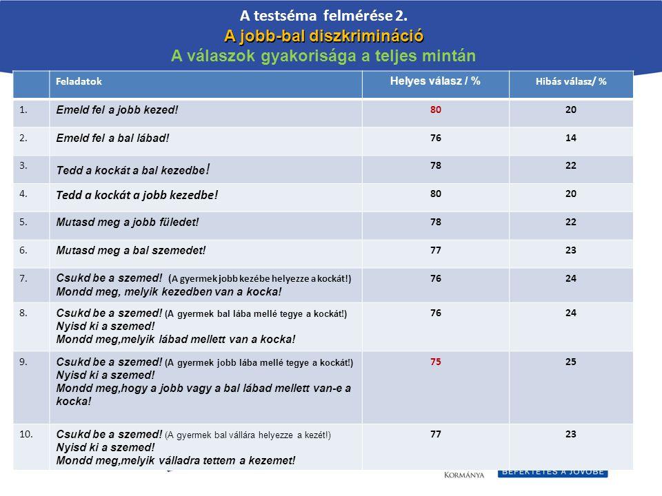 A testséma felmérése 2. A jobb-bal diszkrimináció A válaszok gyakorisága a teljes mintán