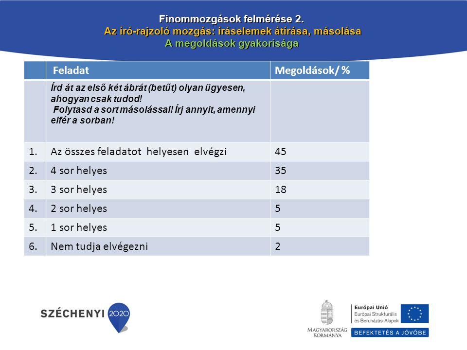 Finommozgások felmérése 2