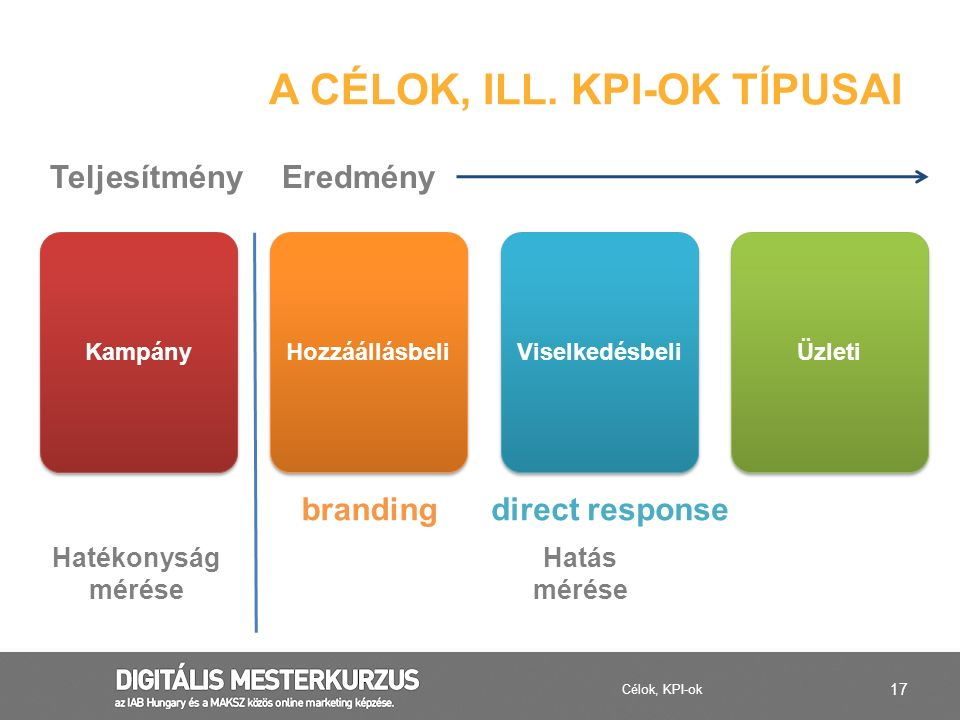A célok, ill. KPI-ok típusai