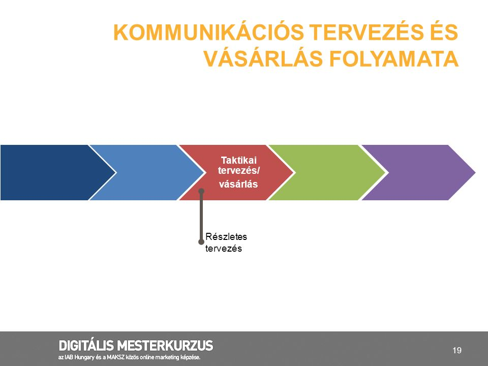 KOMMUNIKÁCIÓS TERVEZÉS ÉS VÁSÁRLÁS FOLYAMATA