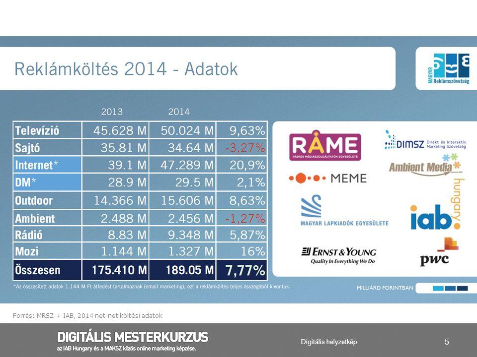 Forrás: MRSZ + IAB, 2014 net-net költési adatok