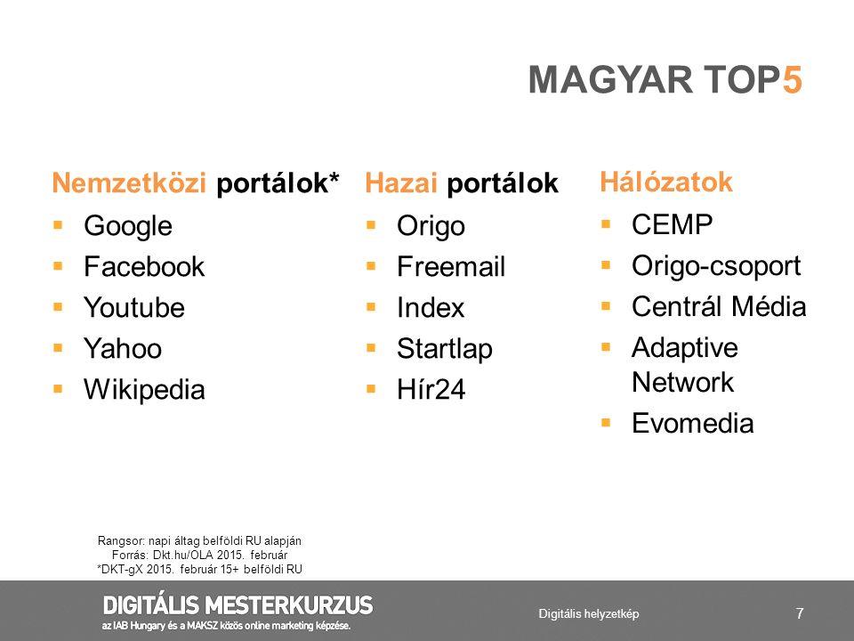 Magyar Top5 Nemzetközi portálok* Hazai portálok Hálózatok Google