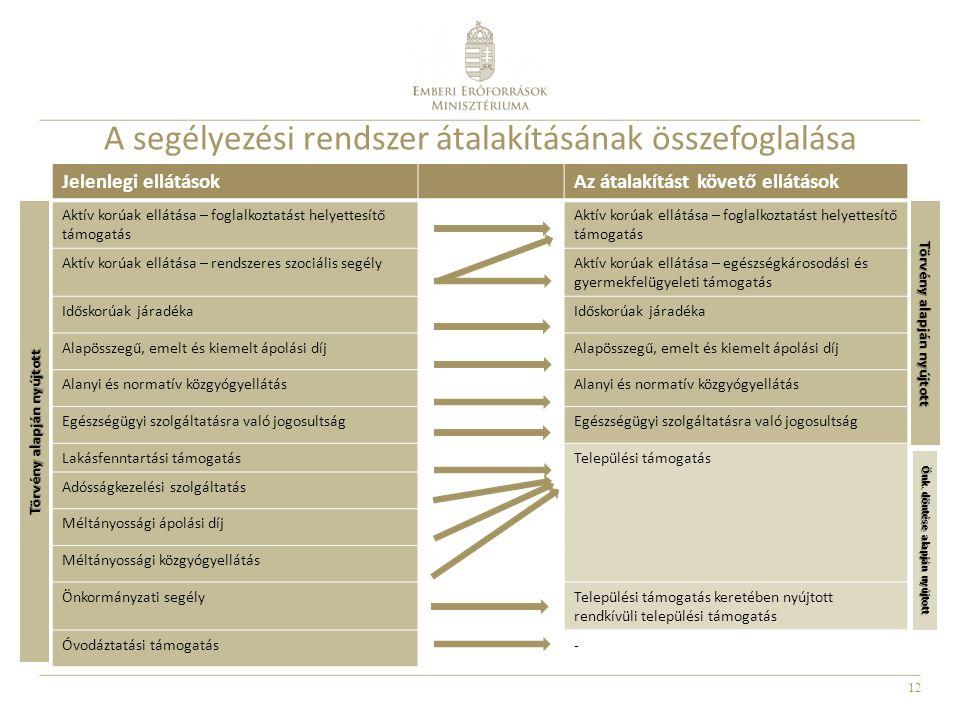 A segélyezési rendszer átalakításának összefoglalása