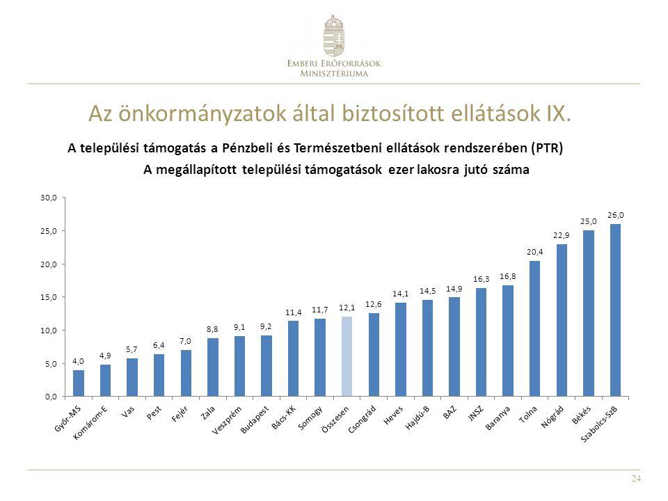 Az önkormányzatok által biztosított ellátások IX.