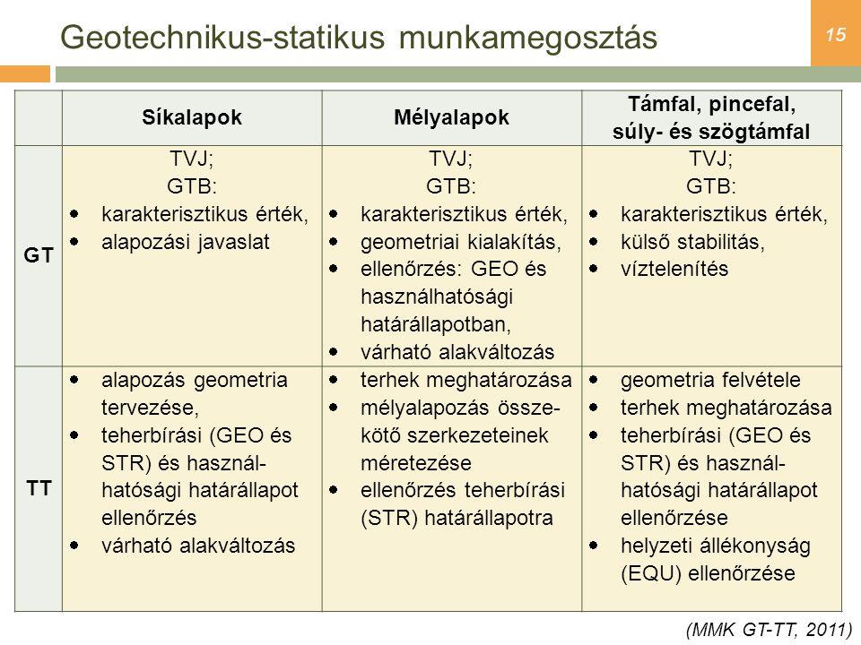Geotechnikus-statikus munkamegosztás