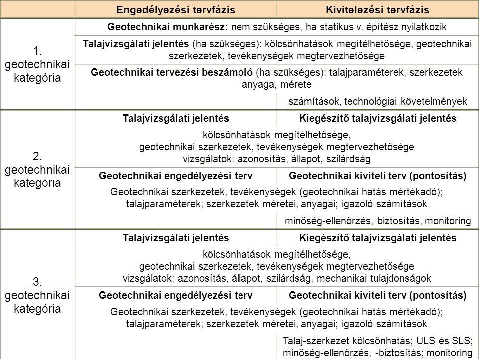 1. geotechnikai kategória