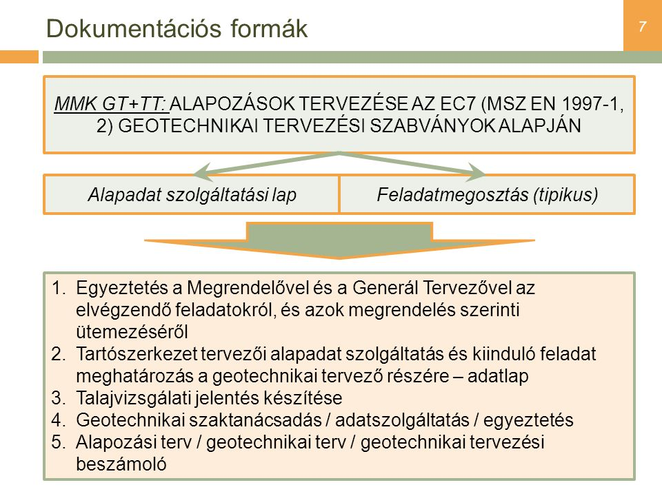 Dokumentációs formák MMK GT+TT: ALAPOZÁSOK TERVEZÉSE AZ EC7 (MSZ EN 1997-1, 2) GEOTECHNIKAI TERVEZÉSI SZABVÁNYOK ALAPJÁN.