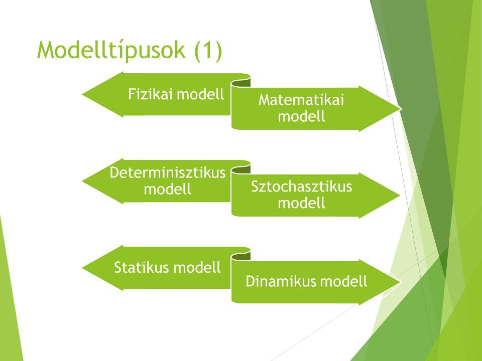 Modelltípusok (1) Fizikai modell Matematikai modell