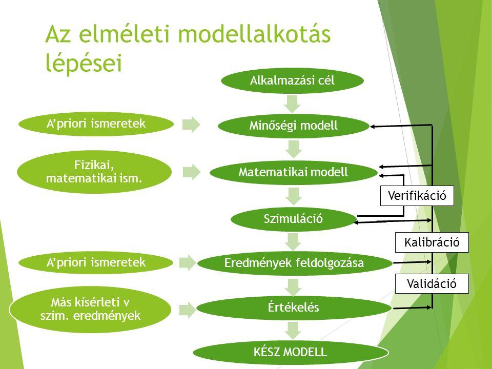 Az elméleti modellalkotás lépései