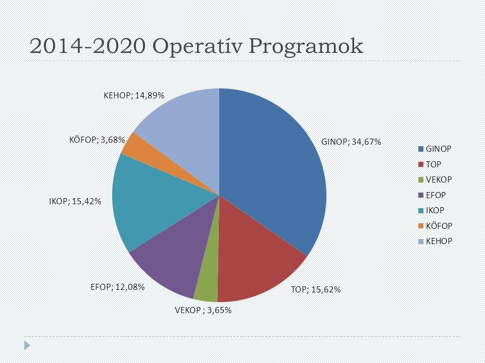 2014-2020 Operatív Programok