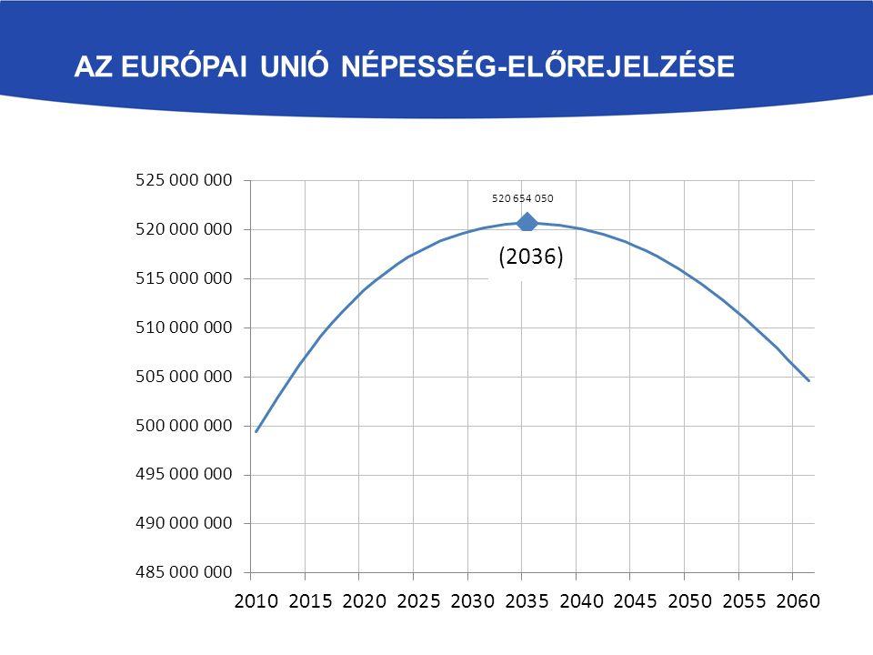 Az Európai Unió népesség-előrejelzése