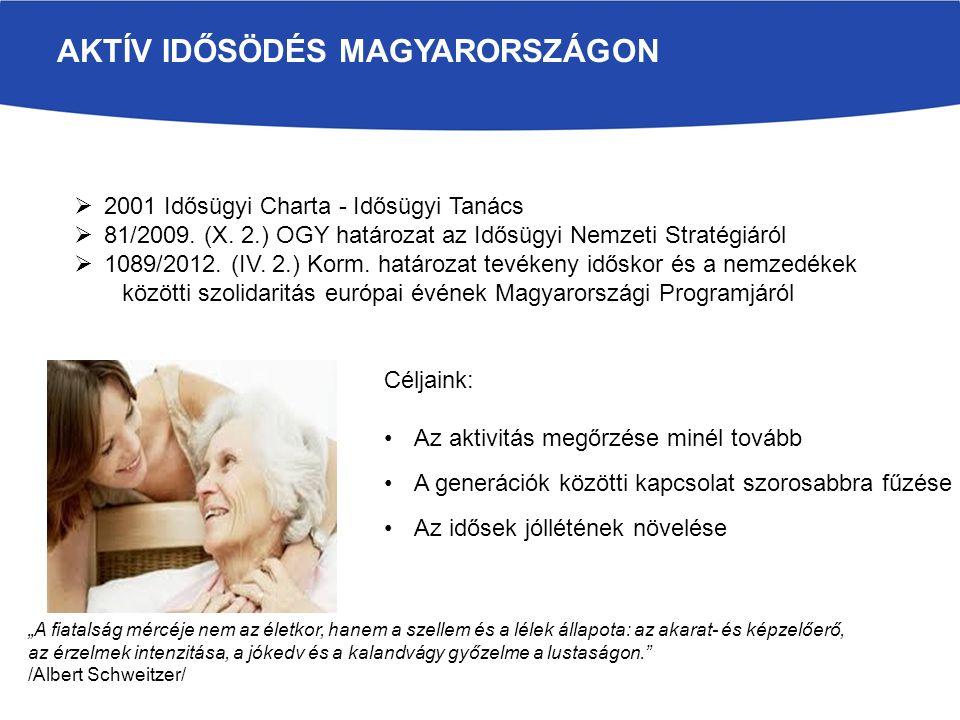 Aktív idősödés Magyarországon