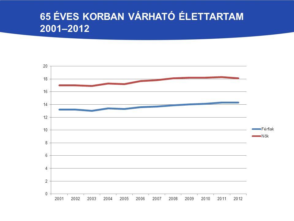 65 éves korban várható élettartam 2001–2012