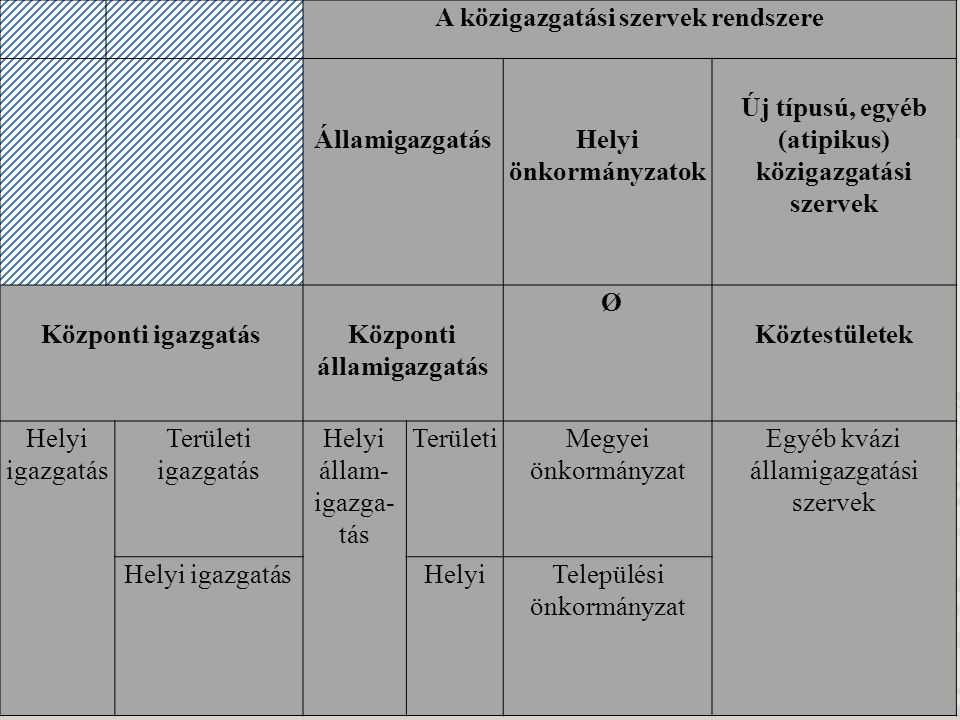 A közigazgatási szervek rendszere