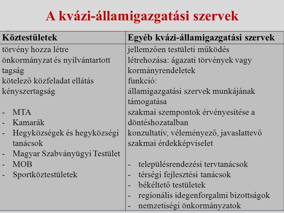 A kvázi-államigazgatási szervek