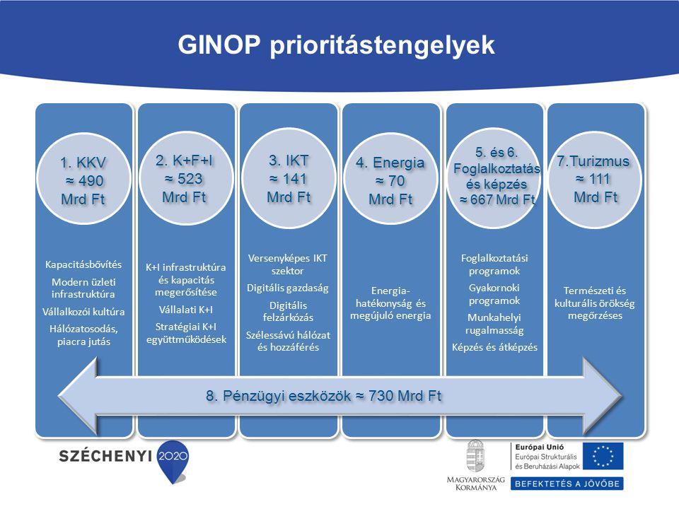 GINOP prioritástengelyek