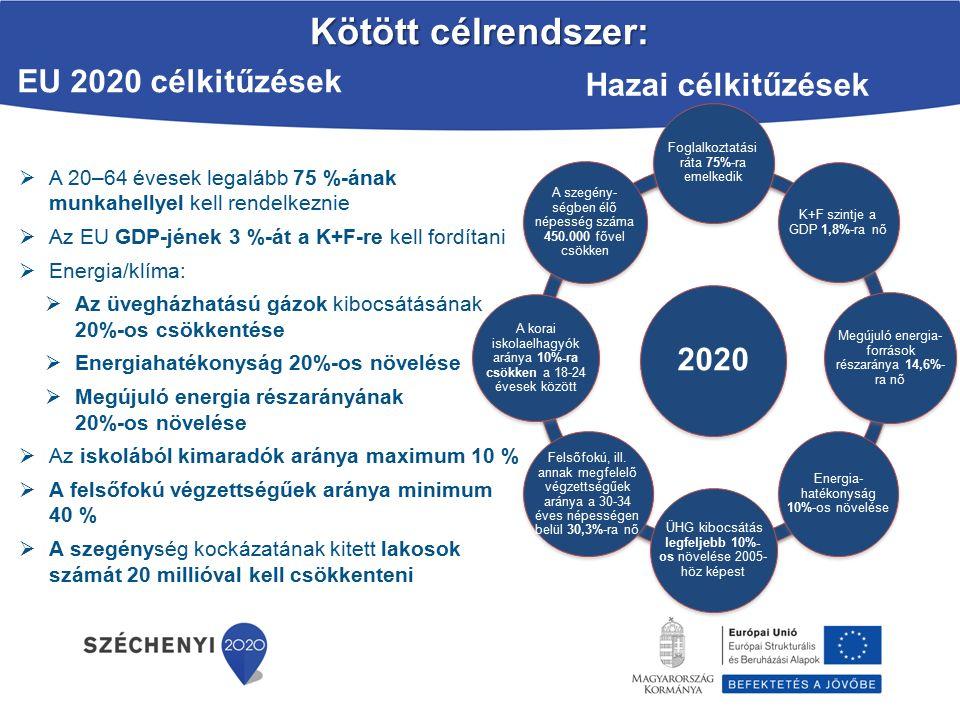 Kötött célrendszer: EU 2020 célkitűzések Hazai célkitűzések 2020