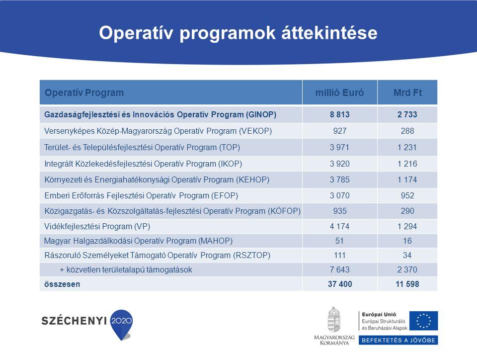 Operatív programok áttekintése