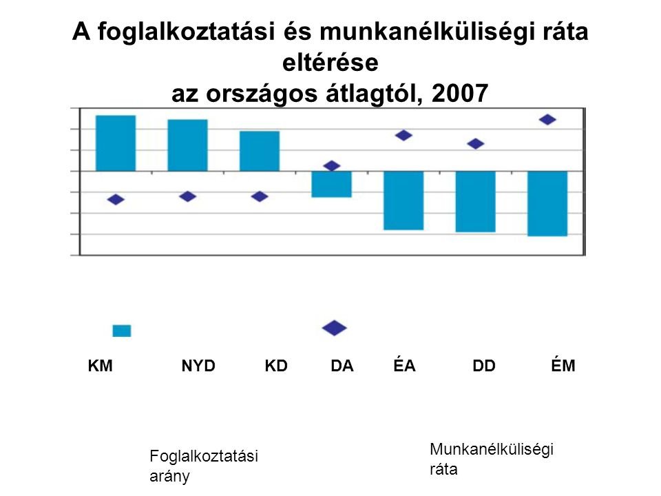 A foglalkoztatási és munkanélküliségi ráta eltérése az országos átlagtól, 2007