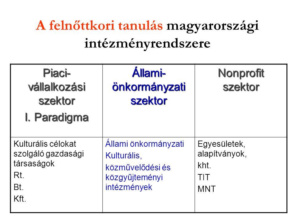 A felnőttkori tanulás magyarországi intézményrendszere
