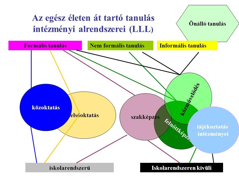Az egész életen át tartó tanulás intézményi alrendszerei (LLL)