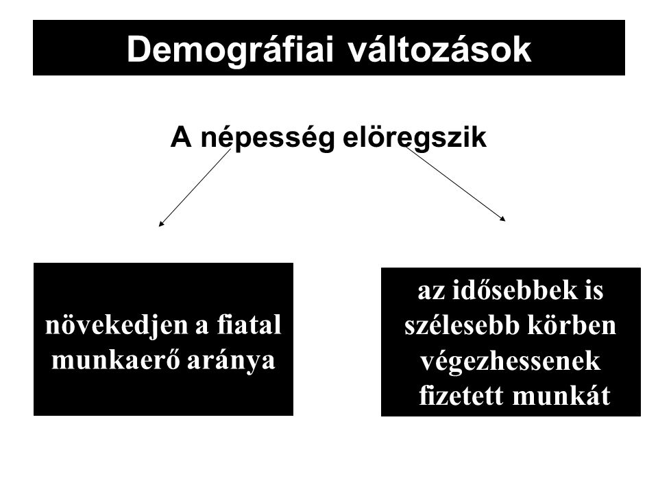 Demográfiai változások