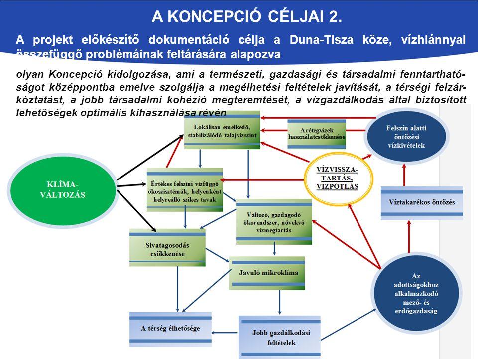 A Koncepció CÉLjai 2. A projekt előkészítő dokumentáció célja a Duna-Tisza köze, vízhiánnyal összefüggő problémáinak feltárására alapozva.