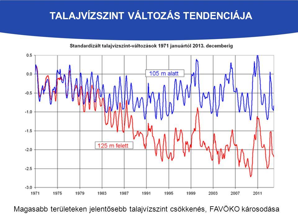 Talajvízszint változás tendenciája