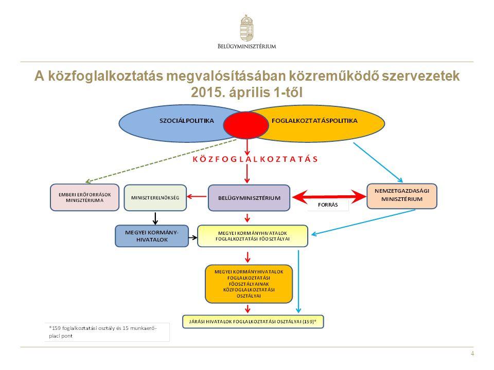 A közfoglalkoztatás megvalósításában közreműködő szervezetek