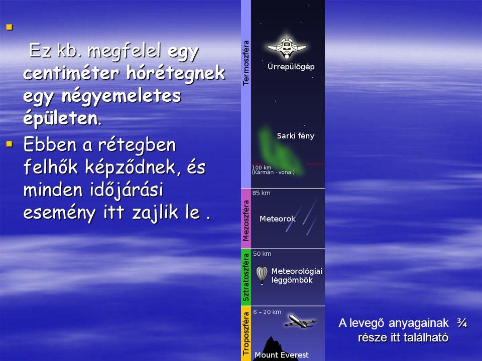 A levegő anyagainak ¾ része itt található