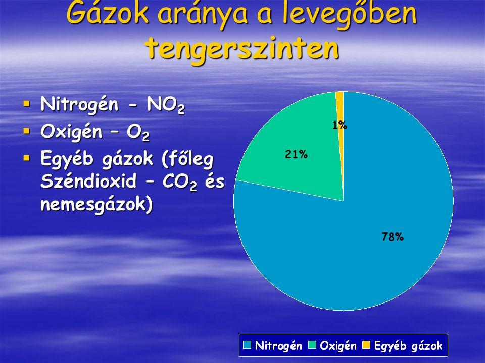 Gázok aránya a levegőben tengerszinten