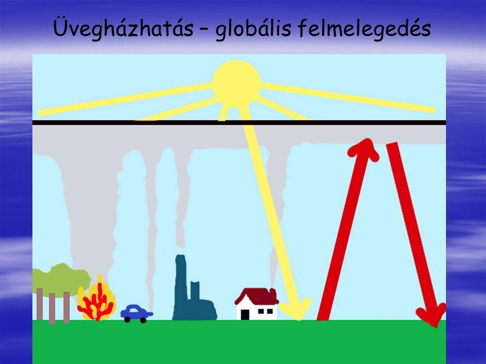 Üvegházhatás – globális felmelegedés