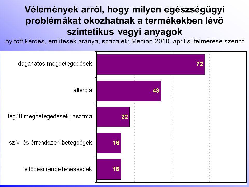Vélemények arról, hogy milyen egészségügyi problémákat okozhatnak a termékekben lévő szintetikus vegyi anyagok nyitott kérdés, említések aránya, százalék; Medián 2010.