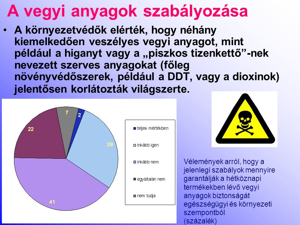 A vegyi anyagok szabályozása