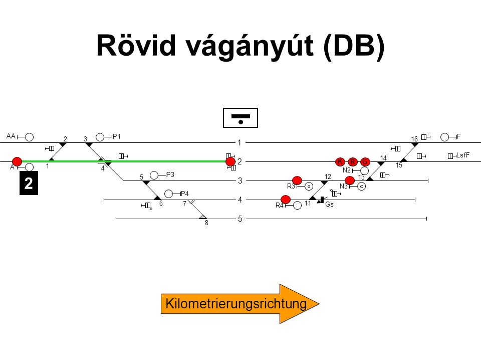 Rövid vágányút (DB) 2 Kilometrierungsrichtung 1 2 3 4 5 AA 2 3 P1 F 16