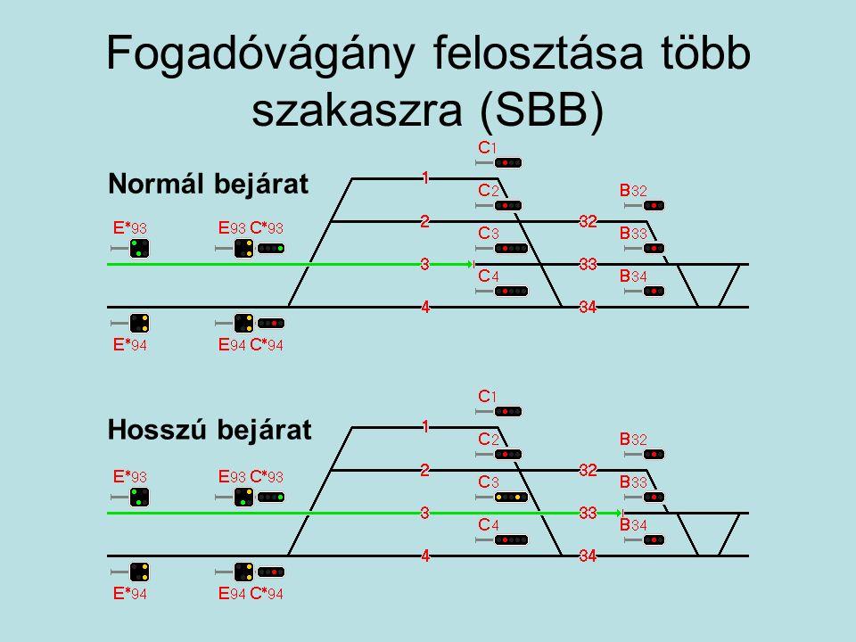 Fogadóvágány felosztása több szakaszra (SBB)