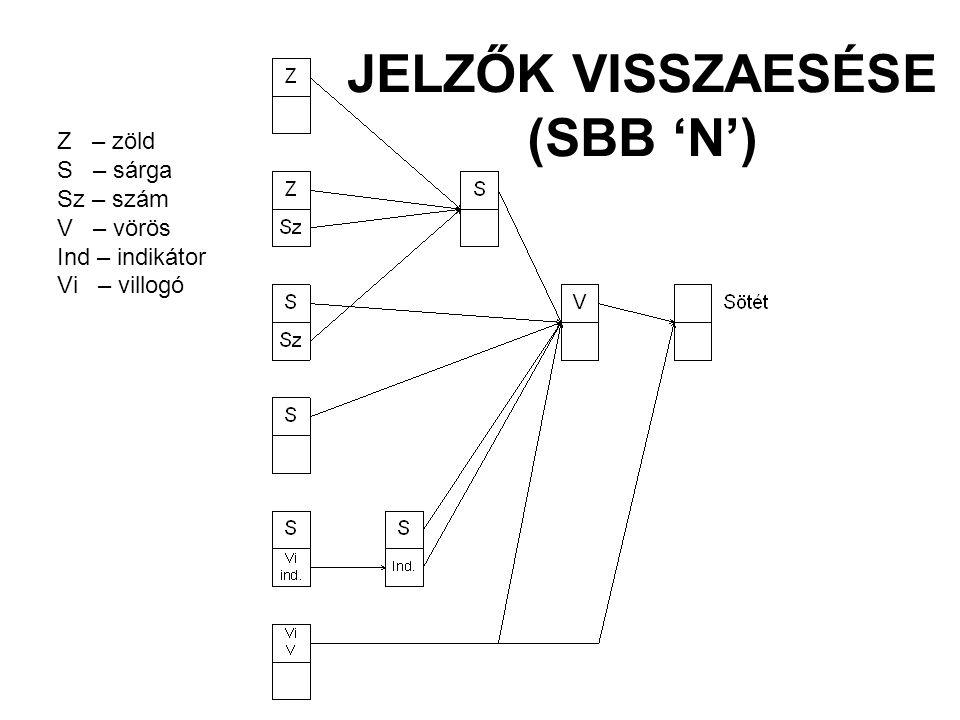 JELZŐK VISSZAESÉSE (SBB 'N')
