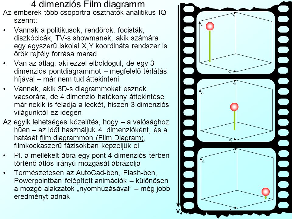 4 dimenziós Film diagramm