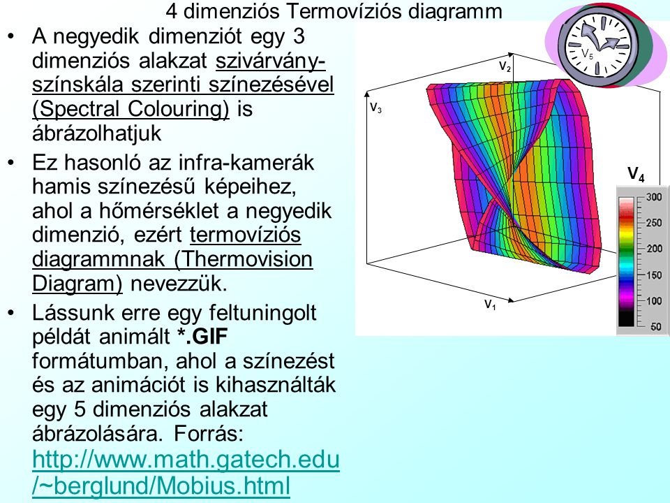 4 dimenziós Termovíziós diagramm
