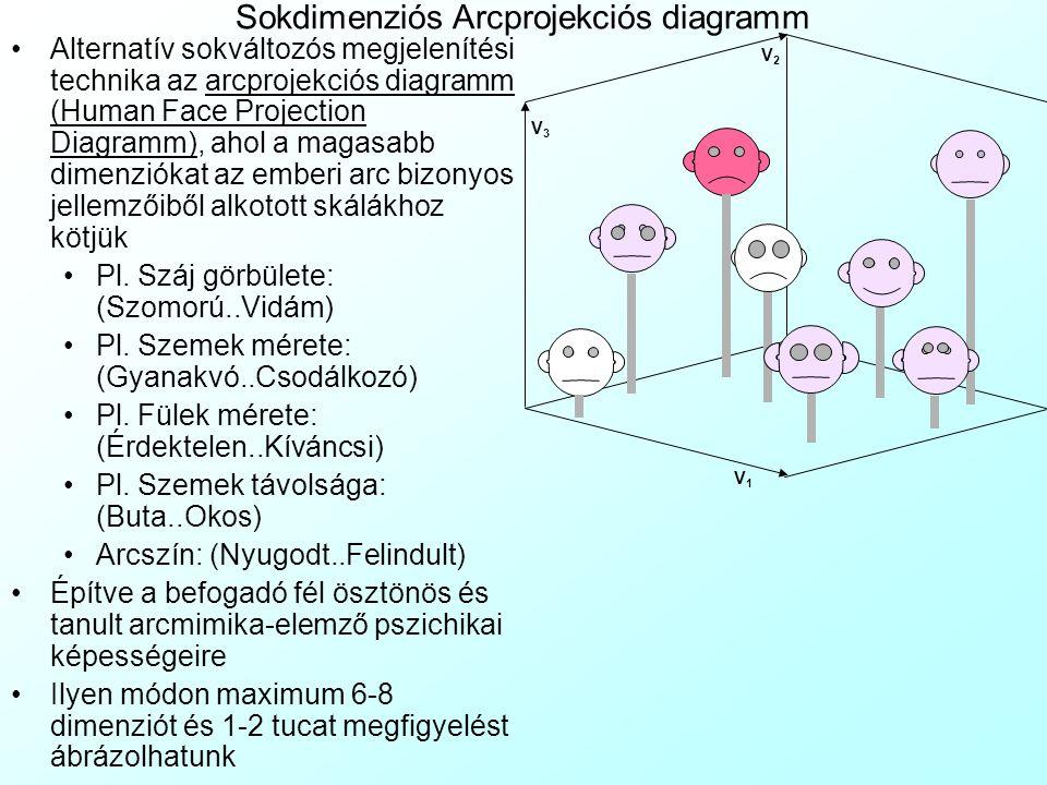 Sokdimenziós Arcprojekciós diagramm