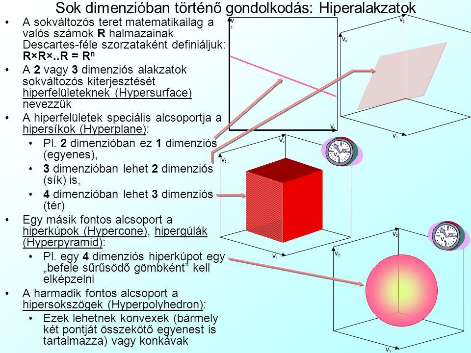 Sok dimenzióban történő gondolkodás: Hiperalakzatok