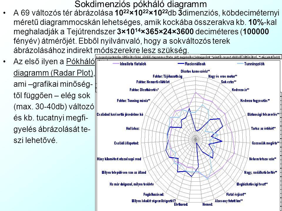 Sokdimenziós pókháló diagramm