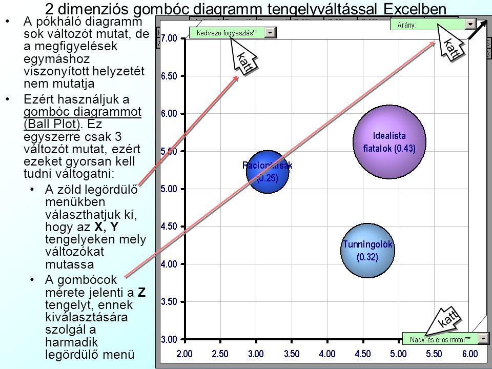 2 dimenziós gombóc diagramm tengelyváltással Excelben
