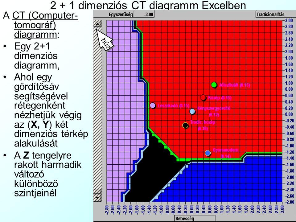 2 + 1 dimenziós CT diagramm Excelben