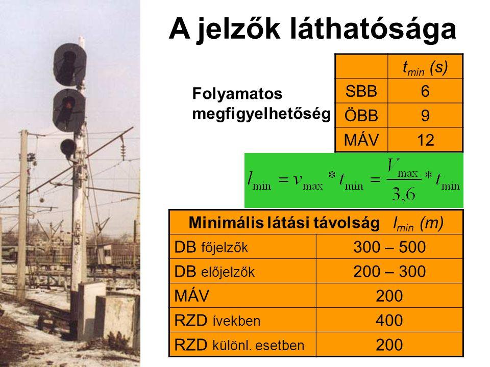 Minimális látási távolság lmin (m)