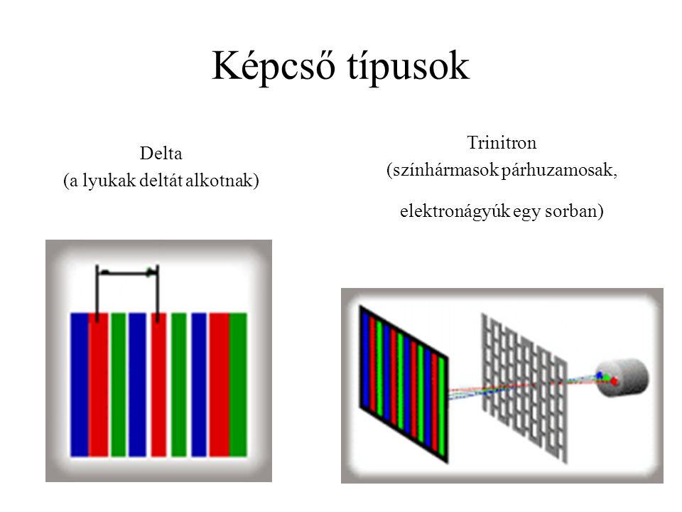 Képcső típusok Trinitron Delta (színhármasok párhuzamosak,