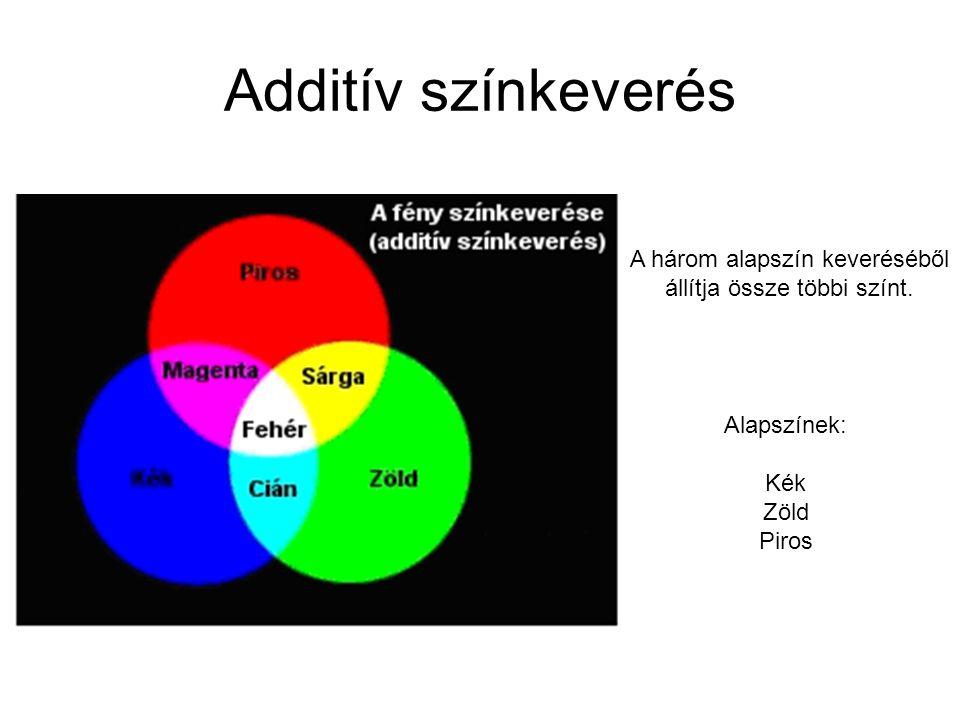 Additív színkeverés A három alapszín keveréséből