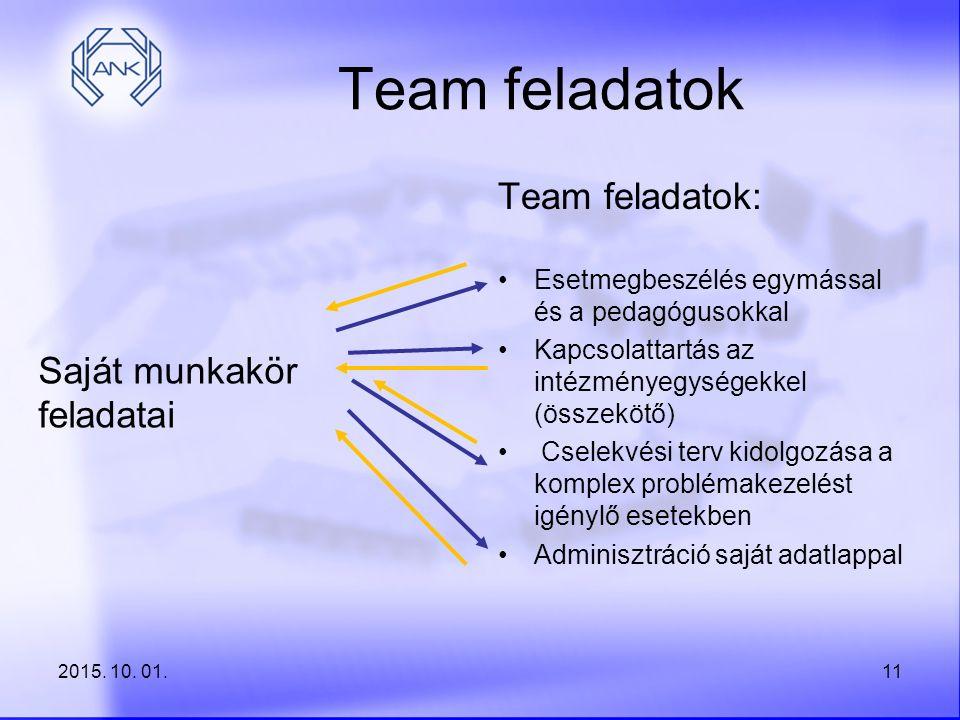 Team feladatok Team feladatok: Saját munkakör feladatai
