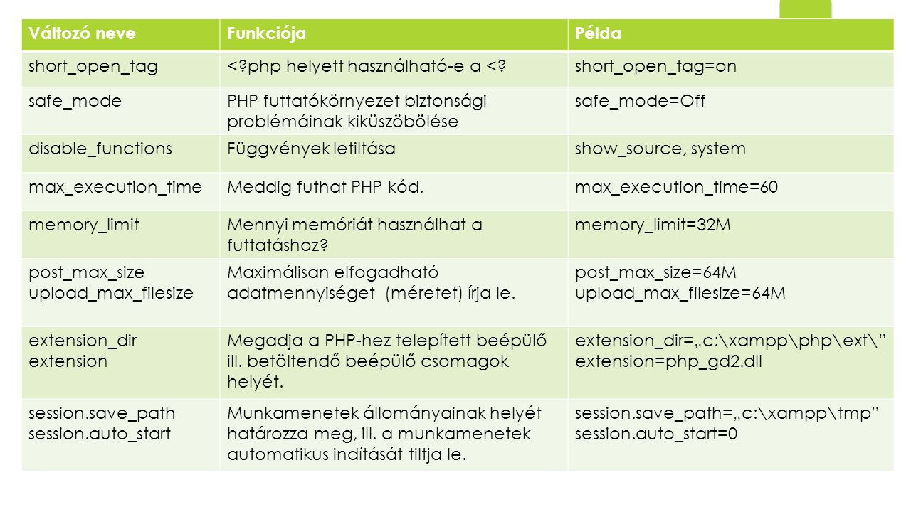Változó neve Funkciója. Példa. short_open_tag. < php helyett használható-e a < short_open_tag=on.
